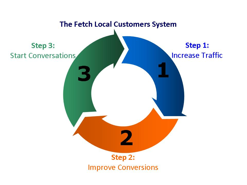 Fetch Local Customers Process
