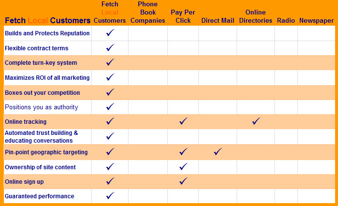 How FetchLocalCustomers Compares